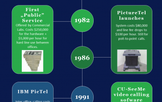 History of video communications