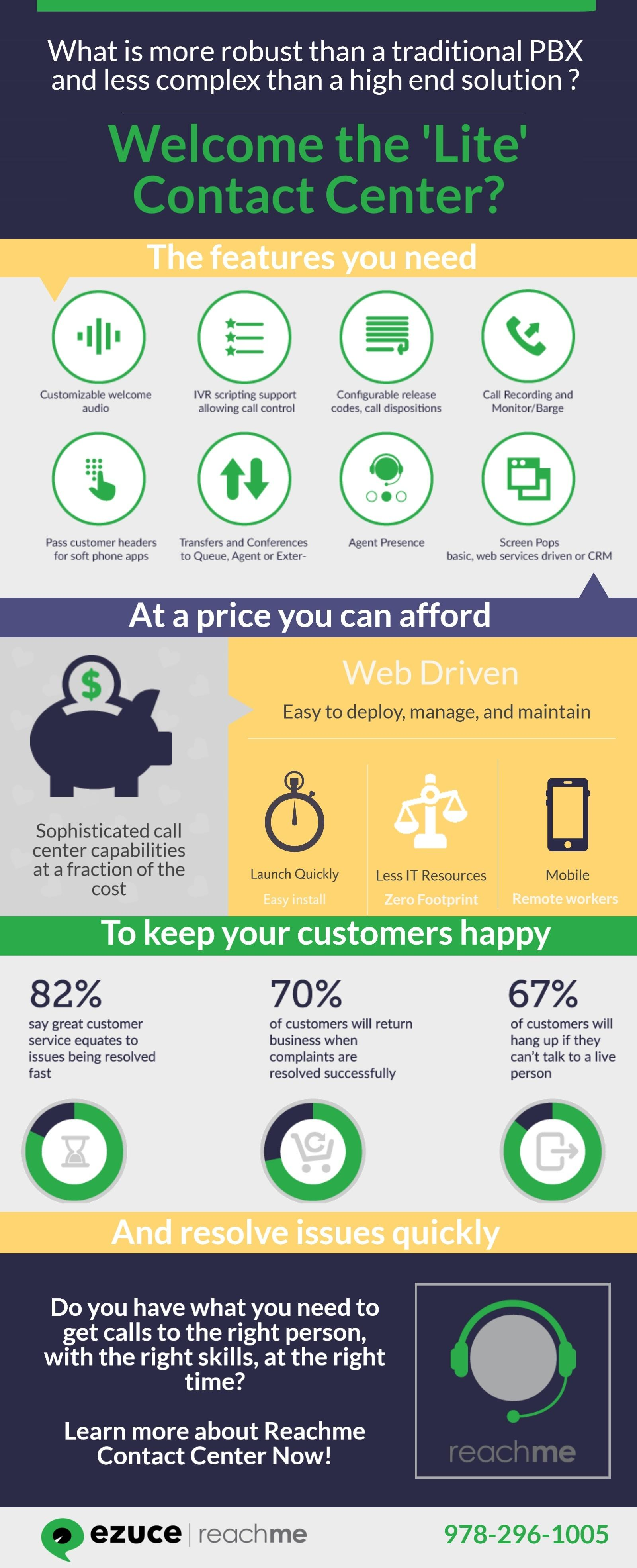 Lite Contact Center Infographic