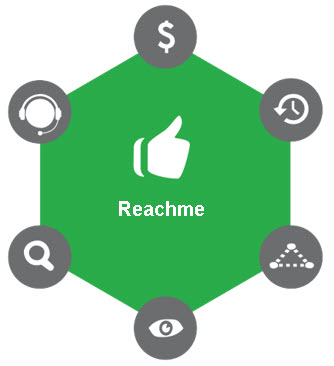 Reachme Contact Center solution for modern Call Centers and Help Desks