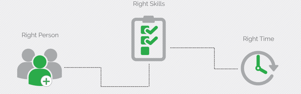 Reachme Contact Center solution gets calls to the right person, with the right skills, at the right time.