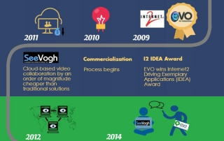 evolution of viewme infographic