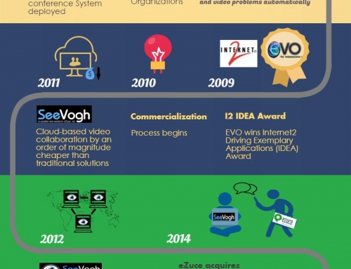 Evolution of Viewme, The Visual Collaboration Tool